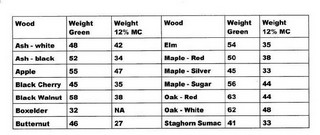 weights of some of domestic the woods